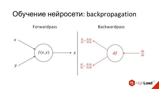 Обучение нейросети: backpropagation