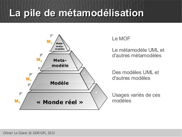 LLaa ppiillee ddee mmééttaammooddéélliissaattiioonn  Meta-modèle  Modèle  « Monde réel »  Olivier Le Goaer @ GDR-GPL 2012 ...