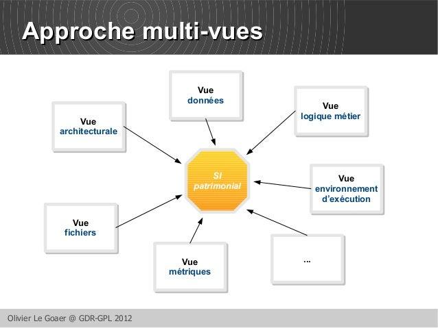 AApppprroocchhee mmuullttii--vvuueess  Vue  architecturale  Vue  fichiers  Olivier Le Goaer @ GDR-GPL 2012  Vue  données  ...