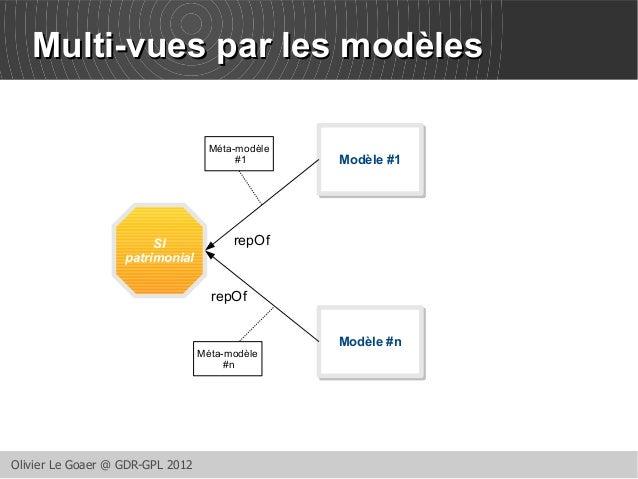 MMuullttii--vvuueess ppaarr lleess mmooddèèlleess  SI  patrimonial  Olivier Le Goaer @ GDR-GPL 2012  MMooddèèllee ##11  MM...