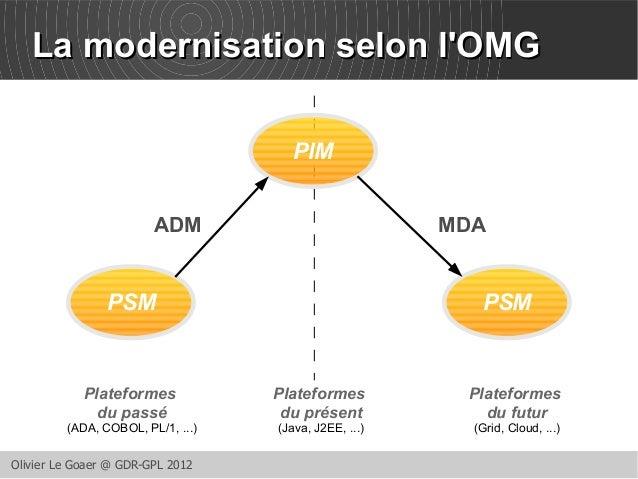LLaa mmooddeerrnniissaattiioonn sseelloonn ll''OOMMGG  ADM MDA  Olivier Le Goaer @ GDR-GPL 2012  PIM  PSM PSM  Plateformes...