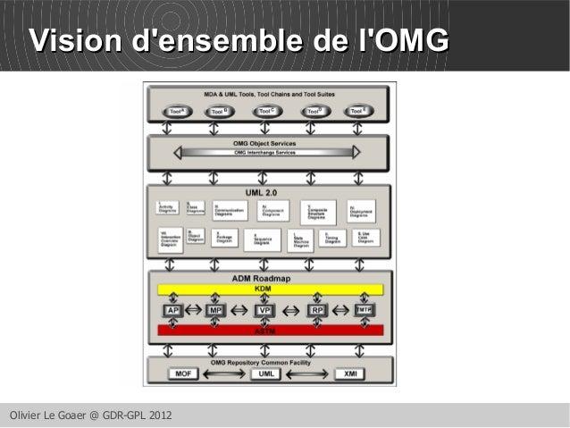 VViissiioonn dd''eennsseemmbbllee ddee ll''OOMMGG  Olivier Le Goaer @ GDR-GPL 2012