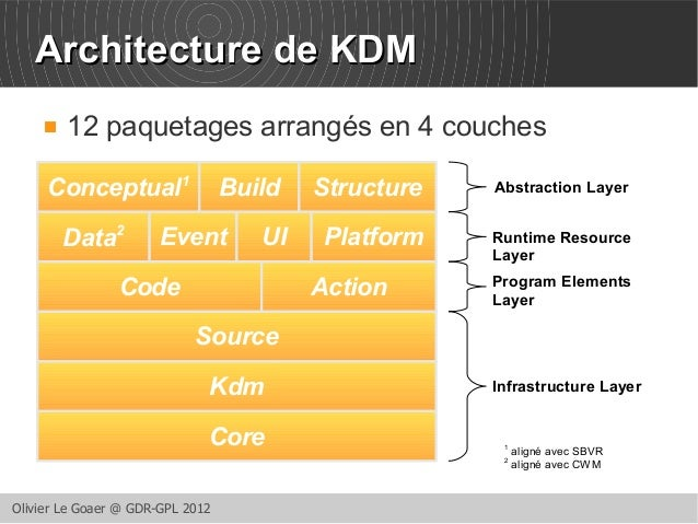 AArrcchhiitteeccttuurree ddee KKDDMM   12 paquetages arrangés en 4 couches  Conceptual1 Build Structure  Data2 Event UI P...