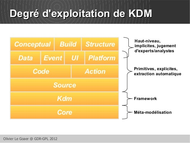 DDeeggrréé dd''eexxppllooiittaattiioonn ddee KKDDMM  Conceptual Build Structure Haut-niveau,  Data Event UI Platform  Code...