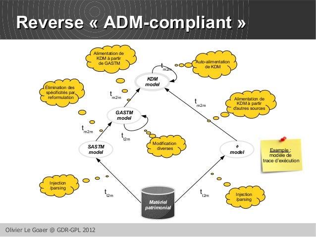 RReevveerrssee « AADDMM--ccoommpplliiaanntt »  Olivier Le Goaer @ GDR-GPL 2012  Matériel  patrimonial  SASTM  model  GASTM...