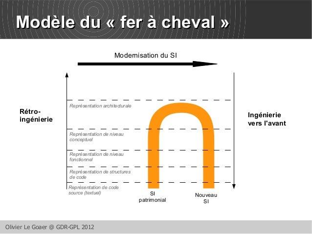 MMooddèèllee dduu « ffeerr àà cchheevvaall » Modernisation du SI  Représentation architecturale  Rétro-ingénierie  Représe...