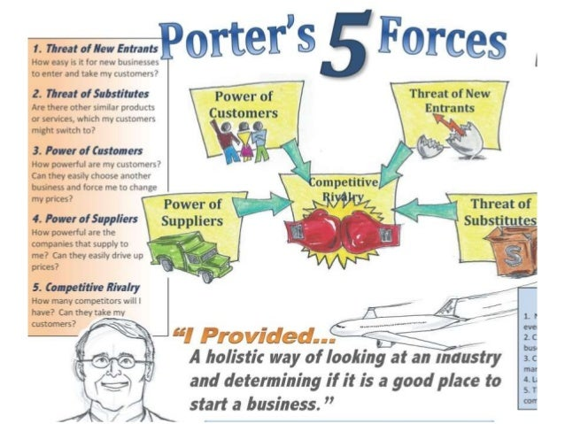 introduction to apple model porter s five Porter's five force analysis was developed as a simple framework for assessing and michael porter's five force model porter's five force analysis of apple.