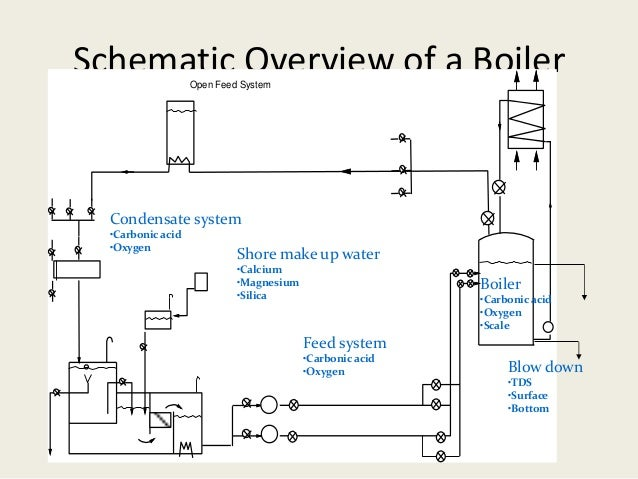 Schematic For Boilers - Block And Schematic Diagrams •