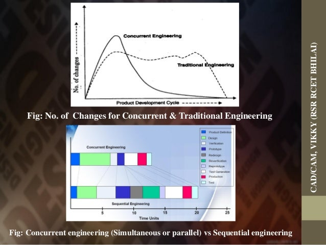 What is Concurrent Engineering?