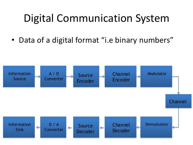 Introduction of digital communication