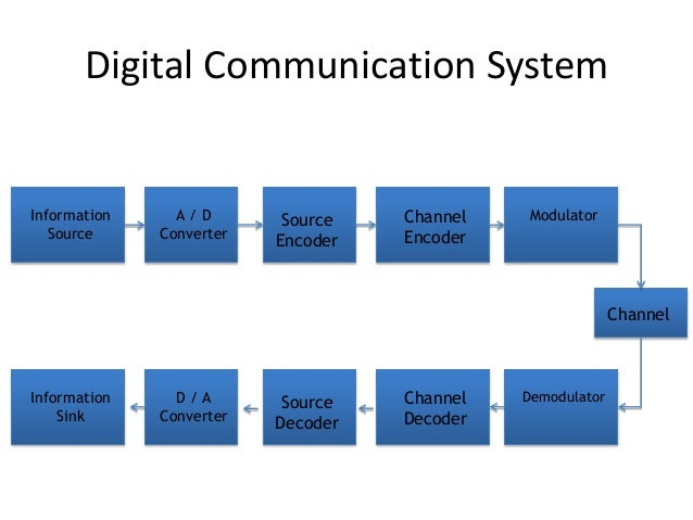 Introduction of digital communication digital communication system information ccuart Choice Image