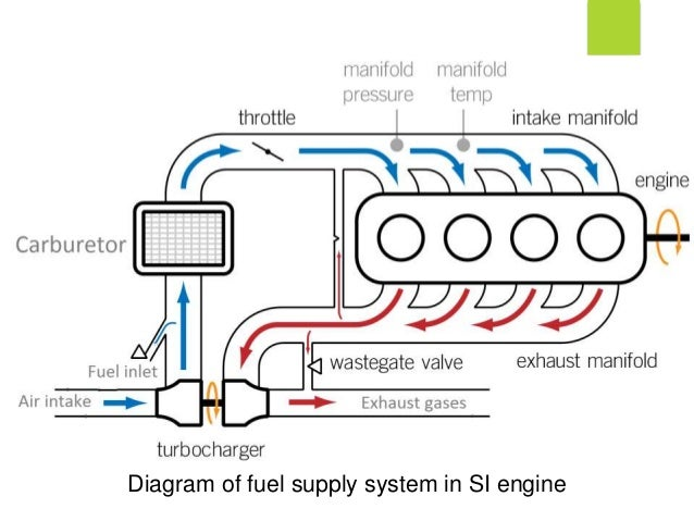 Introduction of fuel system kvg on