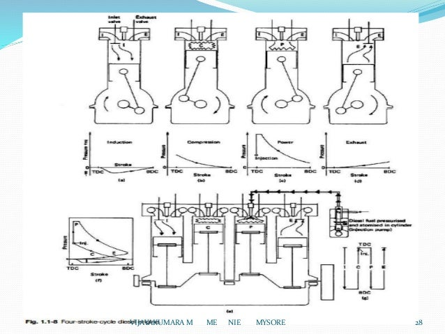 Introduction of I C Engines on 4 stroke transmission, 4 stroke timing, 4 stroke vs 2 stroke meme, 4 stroke snowmobile engines, four stroke diagram, 6 stroke engine diagram, 4 stroke atv, 4 stroke rc engines, 4 stroke sound, simple piston diagram, 4 stroke motor, 4 stroke cars, 4 stroke oil, compression stroke diagram, 4 stroke mercury outboard parts, two stroke diagram, piston cylinder head diagram, 2 stroke engine diagram, single stroke engine diagram, 4 stroke ignition coil,