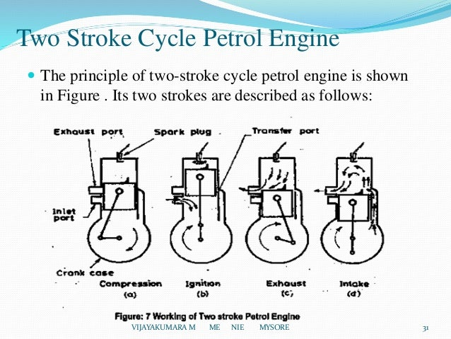 introduction of i c engines 31 638 jpg cb 1441951001 2 stroke petrol engine line diagram jodebal com 638 x 479
