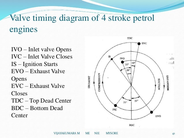 introduction of i c engines vijayakumara m me nie mysore 40 41 valve timing diagram of 4 stroke petrol engines