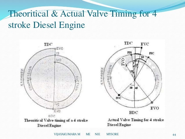 introduction of i c engines 4 cylinder head diagram theoritical & actual valve timing for 4 stroke diesel engine vijayakumara m me nie mysore 44