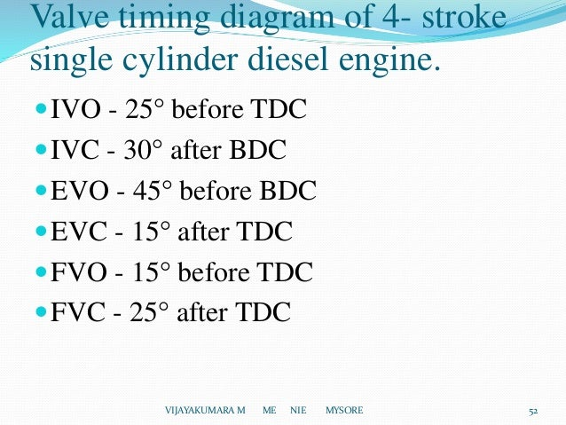 Introduction of I C Engines – Diesel Engine Valve Diagram