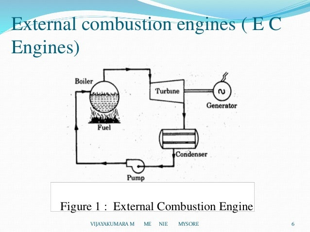 introduction of i c engines External Combustion Engine Examples simple diagram of external combustion engine
