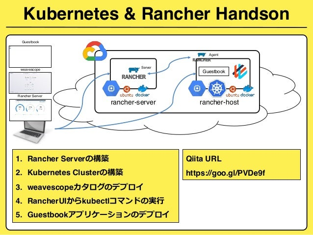 Introduction of kubernetes rancher
