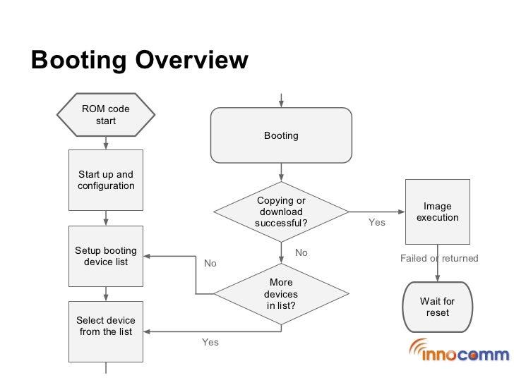 omap4 block diagram home wiring diagrams Piping and Instrumentation Diagram