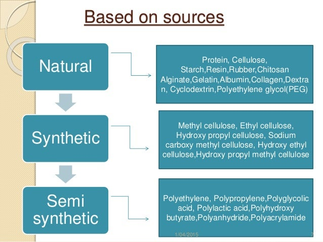 Introduction Of Polymer