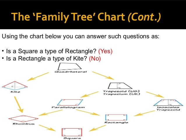 quadrilateral | Jeana's Math Blog