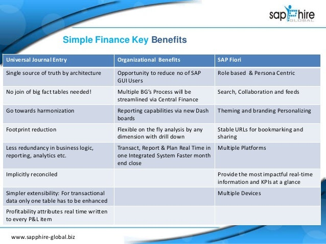 Introduction Of Sap Simple Finance 2 0