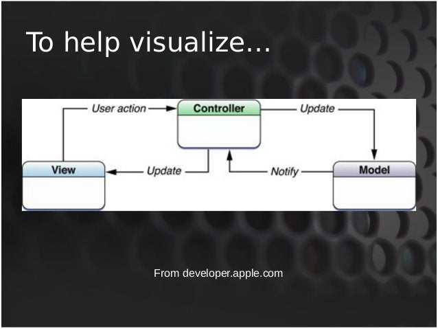 To help visualize…  From developer.apple.com