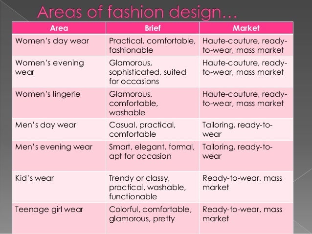 Fashion design - Wikipedia 49