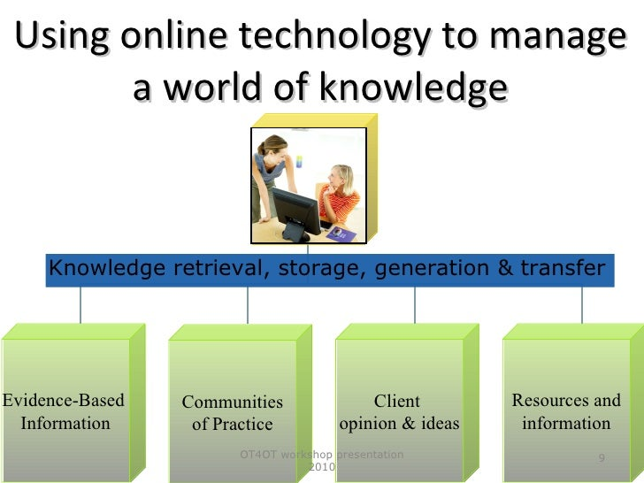 technology and occupational therapy Assistive technology can be a huge part of what an occupational therapist does  with a client, and therapists who work in a wide variety of.