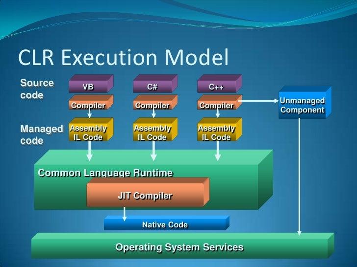 Image result for .net framework tutorial new