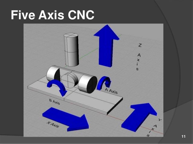 Introduction To 5 Axis Cnc Machine