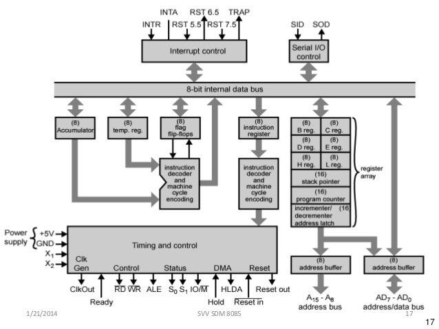 8085 pin description pdf free