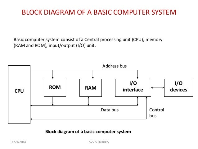 Introduction to 8085svv block diagram publicscrutiny Images