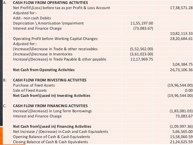A. CASH FLOW FROM OPERATING ACTIVITIES Net Profit(Loss) before tax as per Profit & Loss Account 17,38,571.28 Adjusted for:...