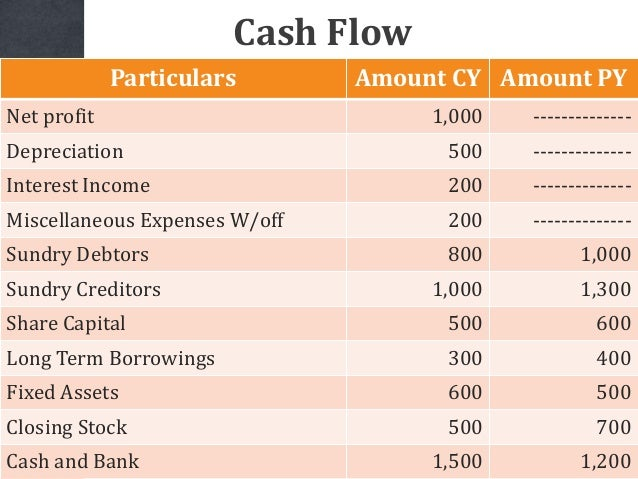 Particulars Amount CY Amount PY Net profit 1,000 -------------- Depreciation 500 -------------- Interest Income 200 ------...