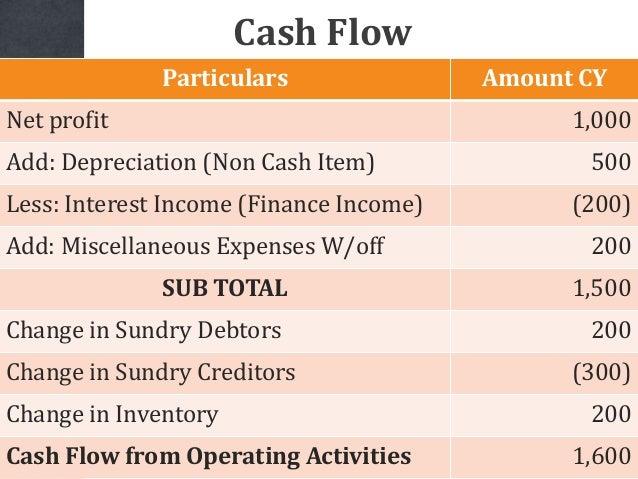 Particulars Amount CY Net profit 1,000 Add: Depreciation (Non Cash Item) 500 Less: Interest Income (Finance Income) (200) ...