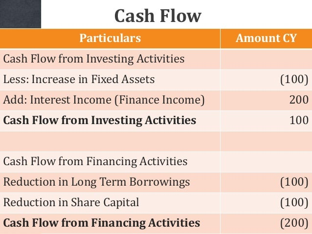 Particulars Amount CY Cash Flow from Investing Activities Less: Increase in Fixed Assets (100) Add: Interest Income (Finan...