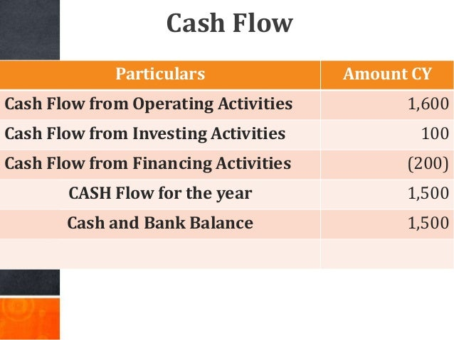 Particulars Amount CY Cash Flow from Operating Activities 1,600 Cash Flow from Investing Activities 100 Cash Flow from Fin...