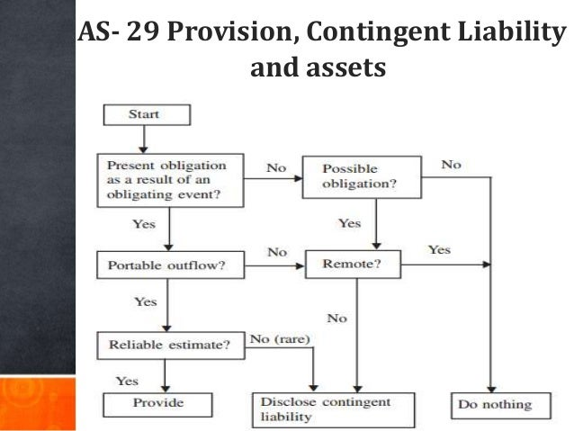 AS- 29 Provision, Contingent Liability and assets