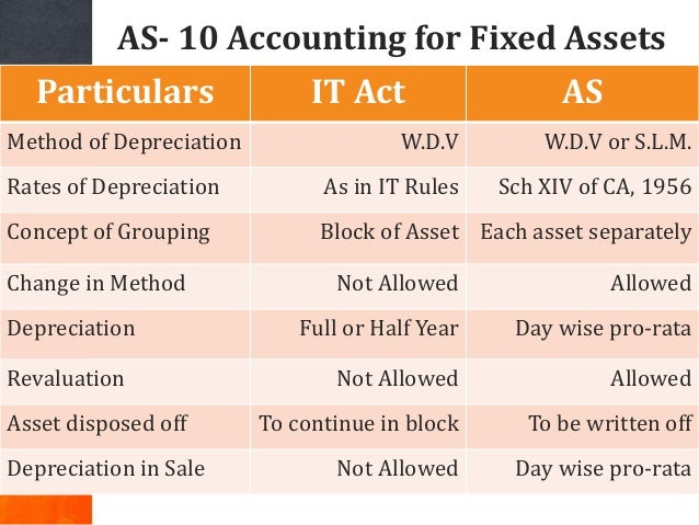 AS- 10 Accounting for Fixed Assets Particulars IT Act AS Method of Depreciation W.D.V W.D.V or S.L.M. Rates of Depreciatio...