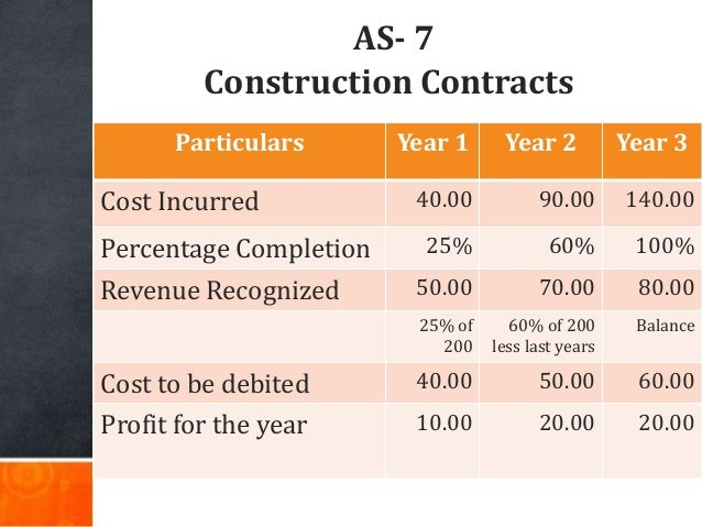 AS- 7 Construction Contracts Particulars Year 1 Year 2 Year 3 Cost Incurred 40.00 90.00 140.00 Percentage Completion 25% 6...