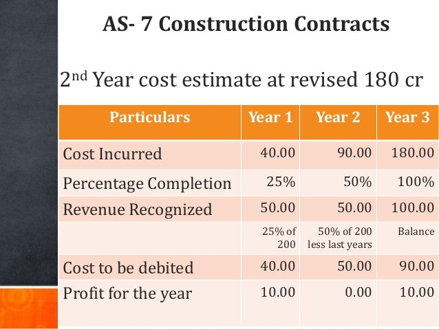 AS- 7 Construction Contracts Particulars Year 1 Year 2 Year 3 Cost Incurred 40.00 90.00 180.00 Percentage Completion 25% 5...