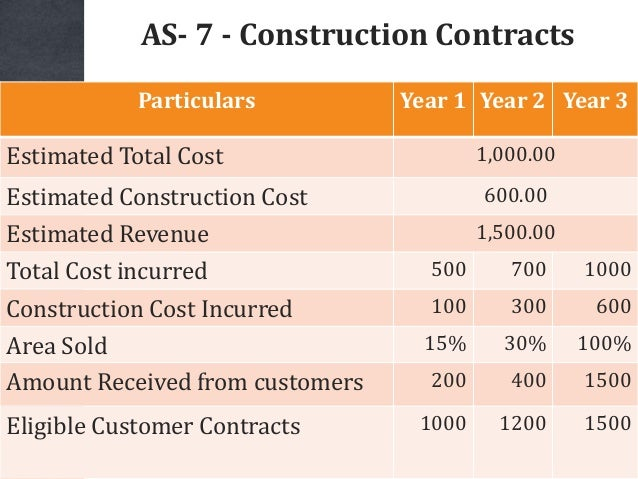 AS- 7 - Construction Contracts Particulars Year 1 Year 2 Year 3 Estimated Total Cost 1,000.00 Estimated Construction Cost ...