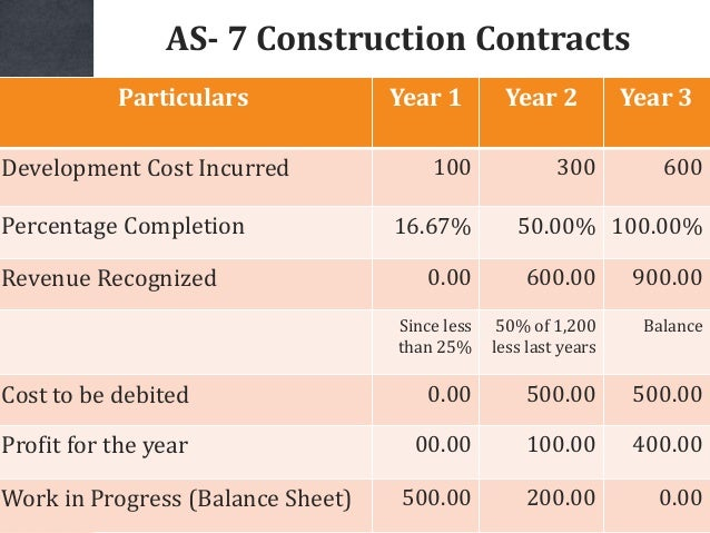 AS- 7 Construction Contracts Particulars Year 1 Year 2 Year 3 Development Cost Incurred 100 300 600 Percentage Completion ...