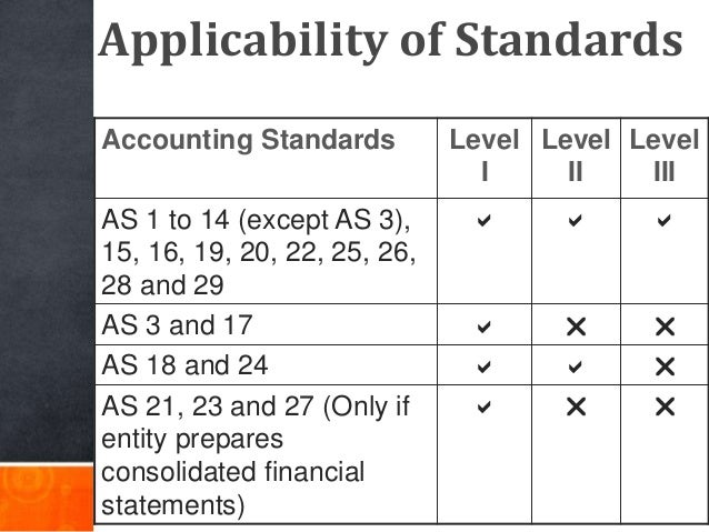 Applicability of Standards Accounting Standards Level I Level II Level III AS 1 to 14 (except AS 3), 15, 16, 19, 20, 22, 2...