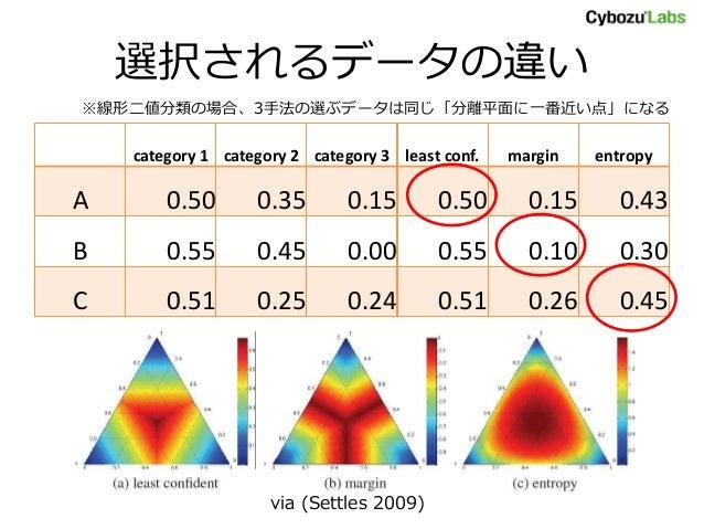 選択されるデータの違い category 1 category 2 category 3 least conf. margin entropy A 0.50 0.35 0.15 0.50 0.15 0.43 B 0.55 0.45 0.00 0...