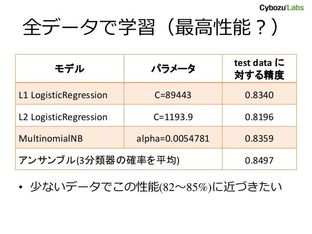 全データで学習(最高性能?) モデル パラメータ test data に 対する精度 L1 LogisticRegression C=89443 0.8340 L2 LogisticRegression C=1193.9 0.8196 Mult...