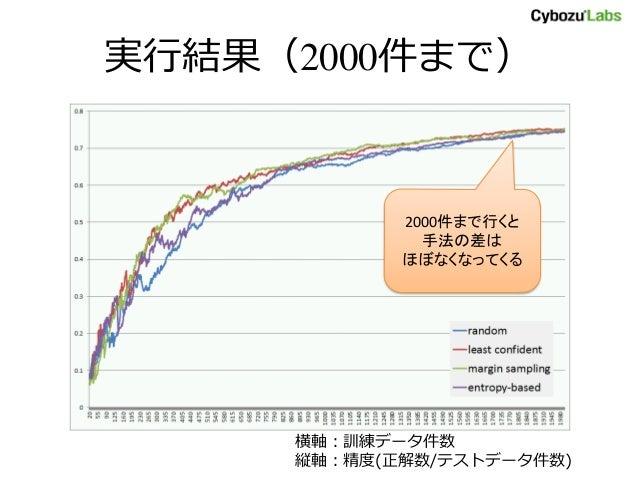 実行結果(2000件まで) 横軸:訓練データ件数 縦軸:精度(正解数/テストデータ件数) 2000件まで行くと 手法の差は ほぼなくなってくる