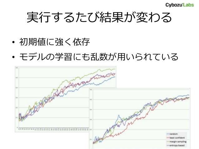 実行するたび結果が変わる • 初期値に強く依存 • モデルの学習にも乱数が用いられている